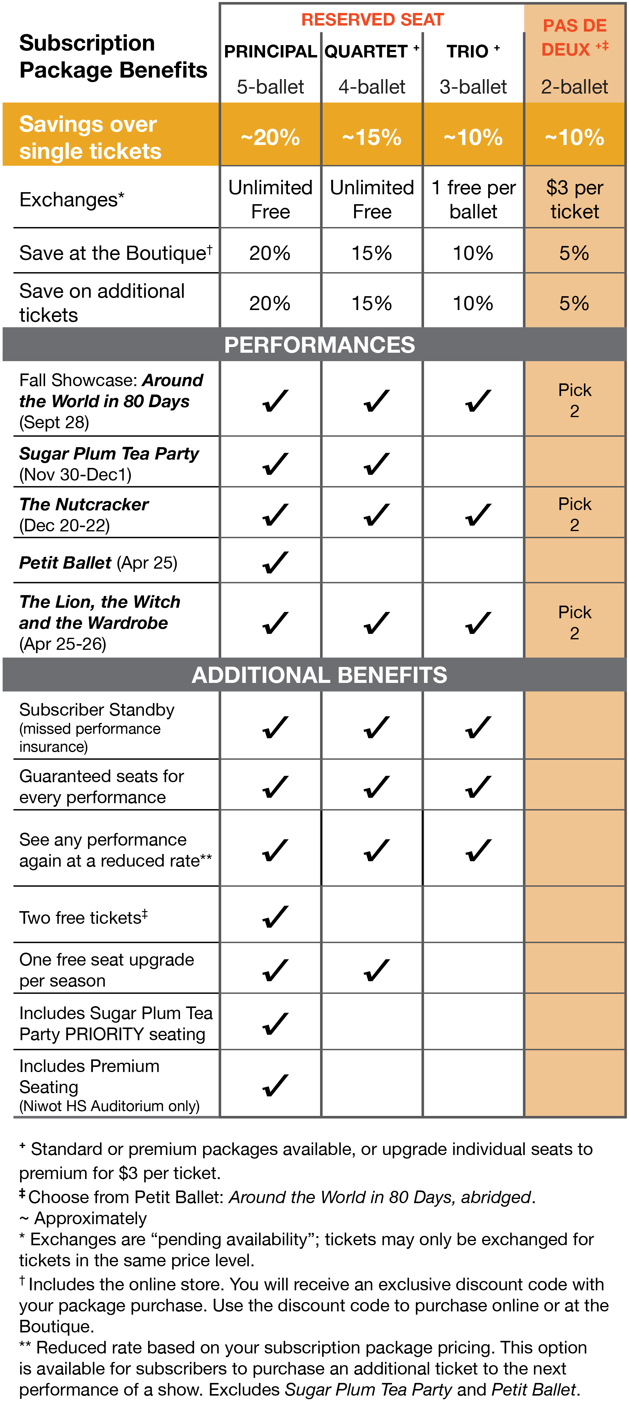 Subscription Package Benefits Table